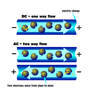 Illustration of two types of electric current direct current and alternating current