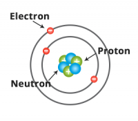 Illustration of an atom with subatomic particles electron proton and neutron
